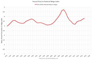 House Prices to National Average Wage Index