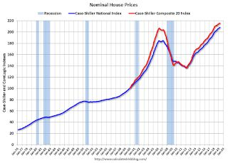 Real House Prices and Price-to-Rent Ratio in April