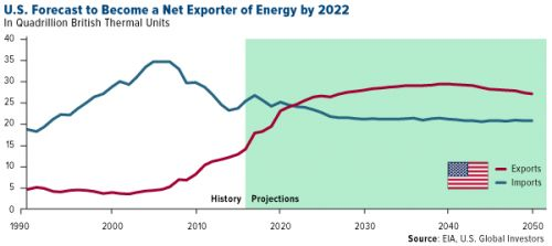 Is American Energy On The Verge Of A New Golden Age?