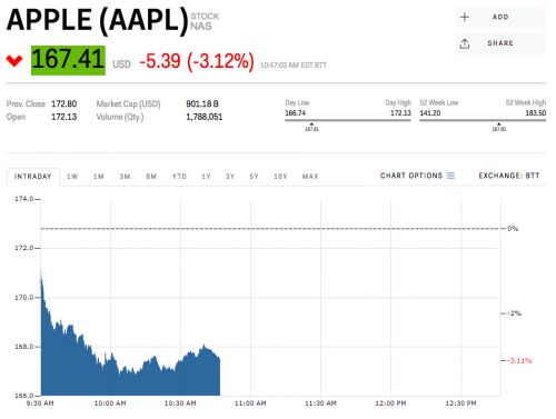 Apple is slipping after Morgan Stanley said iPhone demand is dwindling