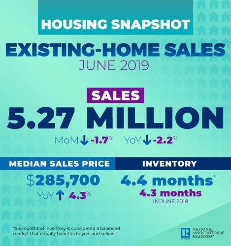 Existing-Home Sales: Hello, 2015