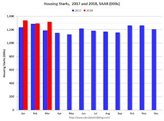 Comments on March Housing Starts