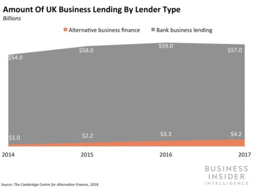 Iwoca is urging the UK government to improve SMB lending conditions