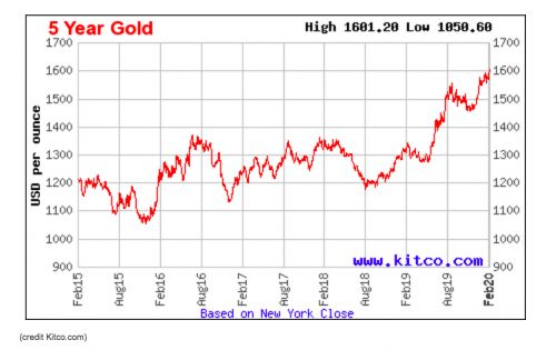 Gold Prices Break Out to 5-Year Highs