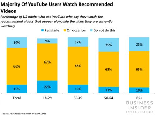 YouTube is testing a new recommendation format for mobile and desktop