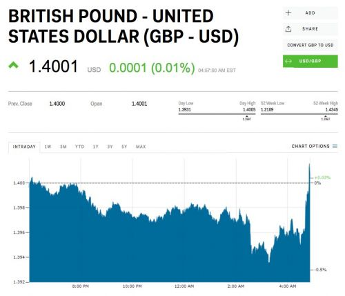 The pound jumped after Business Insider reported the EU parliament is calling for more 'flexibility' in Brexit talks