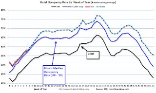 Hotels: Occupancy Rate Increased Slightly Year-over-year