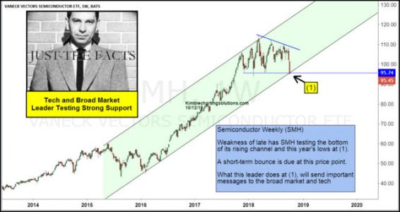 Can Semiconductors Bounce Back Again?