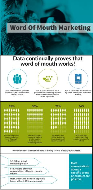 Why is Word of Mouth Marketing so Incredibly Important?