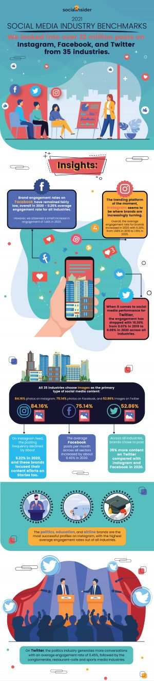 2021 Social Media Industry Benchmarks