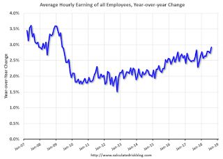 Comments on August Employment Report