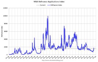 MBA: Mortgage Purchase Applications up 13% YoY