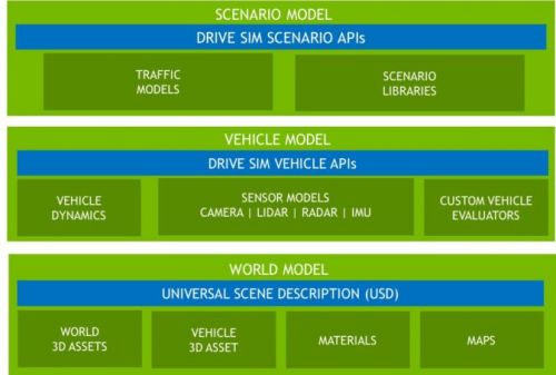A Path for Safe Self-Driving: NVIDIA Opens DRIVE Constellation Platform to Simulation Partners