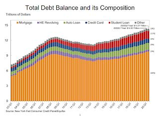 "NY Fed Q2 Report: ""Total Household Debt Decreased in Q2 2020, Marking First Decline Since 2014"""
