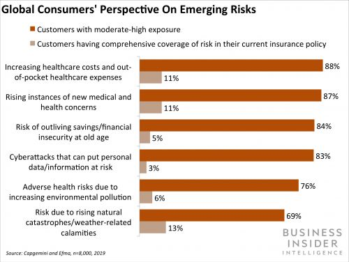 A new report shows insurers aren't catering to emerging risks for consumers