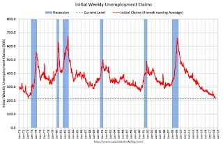 Weekly Initial Unemployment Claims increase to 222,000, 4-week average lowest since 1969