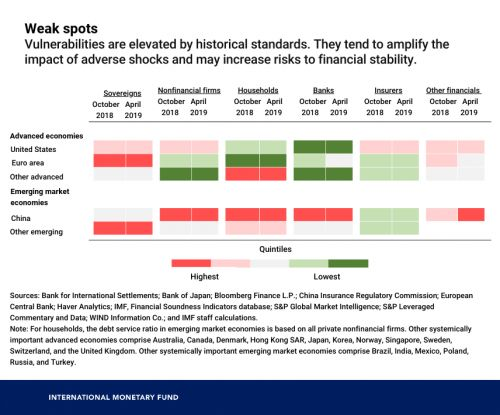 Chart of the WeekMapping the World's Financial Weak Spots