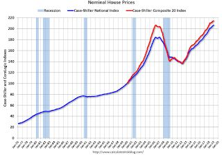 Real House Prices and Price-to-Rent Ratio in January
