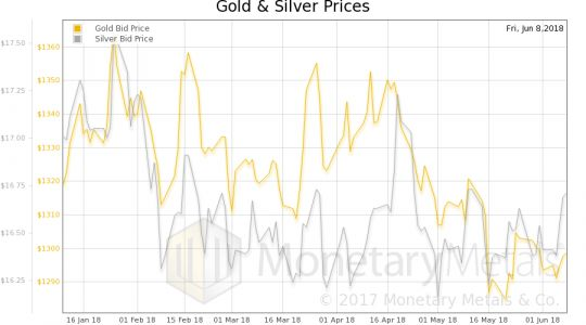 Examining The Fundamentals Of Gold And Silver
