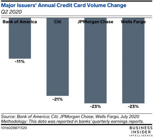 Dining sales recovery offers hope for credit card issuers