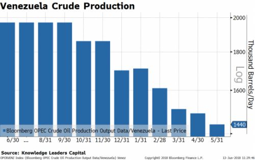 Oil Inventories Undergo A Seismic Shift