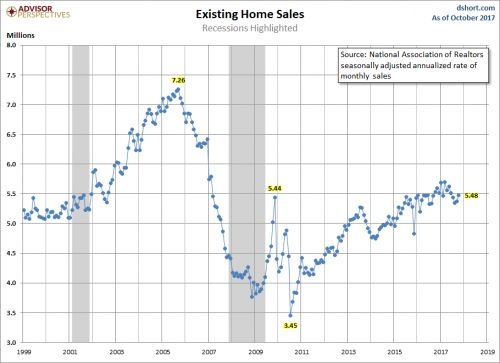 Existing Home Sales Bounce Back In October