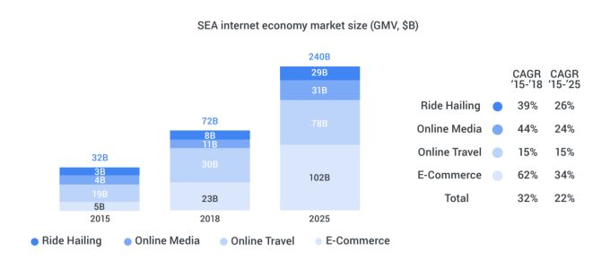 Google report: Southeast Asia's digital economy to triple to $240 billion by 2025