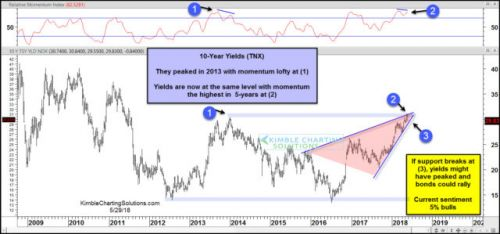 With Interest Rates Looking Toppy, Bonds Could Rally Soon