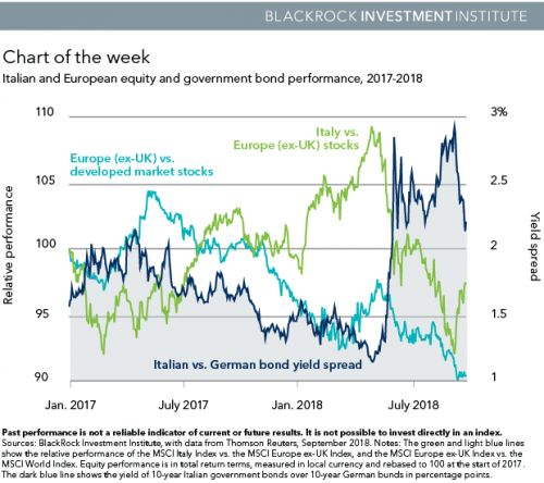How Much Should Investors Worry About Europe?