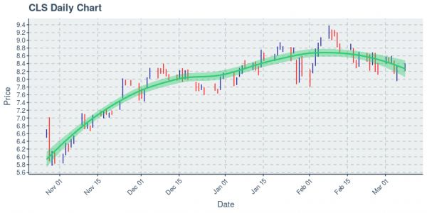 Celestica Inc : Price Now Near $8.41; Daily Chart Shows An Uptrend on 100 Day Basis