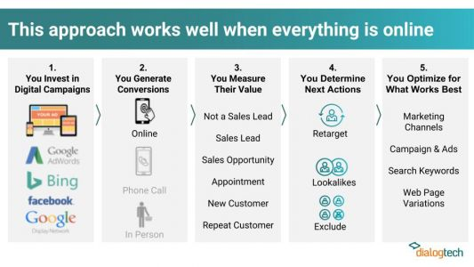 From Digital to Voice: 6 Ways Marketers Personalize Experiences and Drive Revenue