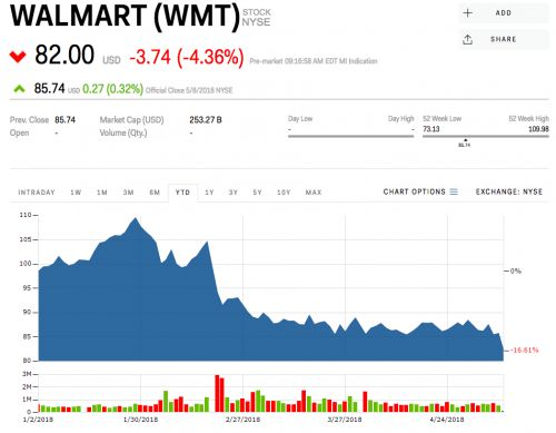 Walmart is dropping after announcing it's taking a majority stake in Indian e-commerce giant Flipkart