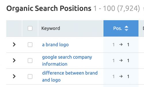 The Best Keyword and Ranking Trackers for Checking Your Position on the SERPs