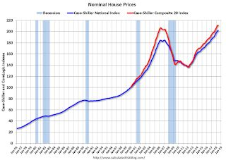 Real House Prices and Price-to-Rent Ratio in May