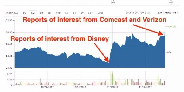 A bidding war for 21st Century Fox could break out -here's how it got to that point