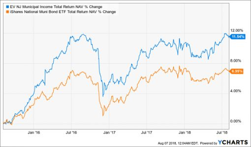 Top Dividend Picks For Late Summer