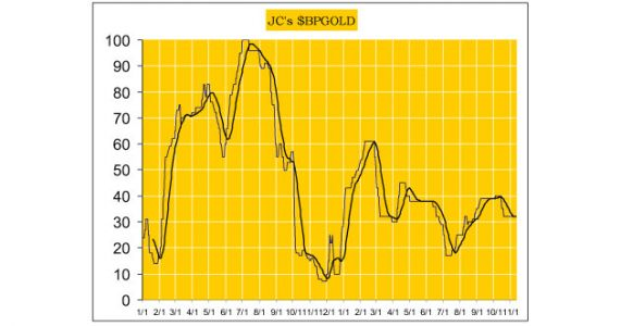 Long-Term Outlook For Gold Remains Very Positive