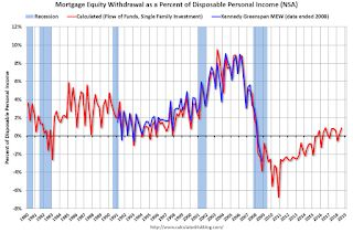 Mortgage Equity Withdrawal slightly positive in Q3