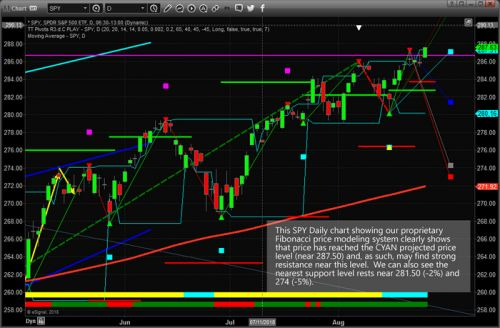 Big Pullback Looming For The S&P 500?