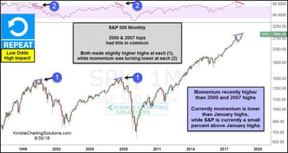 Is The S&P 500 Creating A Topping Pattern Like 2000 and 2007?