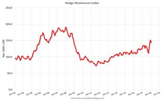 """Leading Index for Commercial Real Estate """"Falls"""" in January"""
