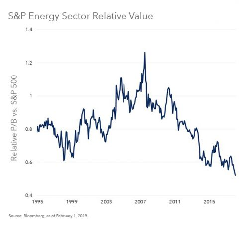 Why BlackRock thinks energy still looks cheap
