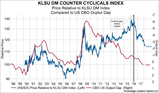 Consumer Staples & Other Counter Cyclical Stocks Are Making New Lows