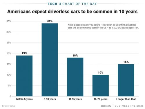 Roughly half of all Americans expect self-driving cars to become the norm within the next 10 years