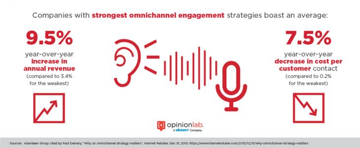 Omnichannel Experiences Are Critical but Must Drive Tangible Business benefits to Be Successful