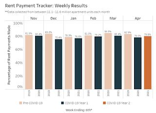 NMHC: Rent Payment Tracker Shows Households Paying Rent Increased 1.9% YoY in Early April