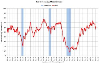 "NAHB: Builder Confidence ""Steady"" in March"