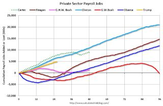 Public and Private Sector Payroll Jobs During Presidential Terms