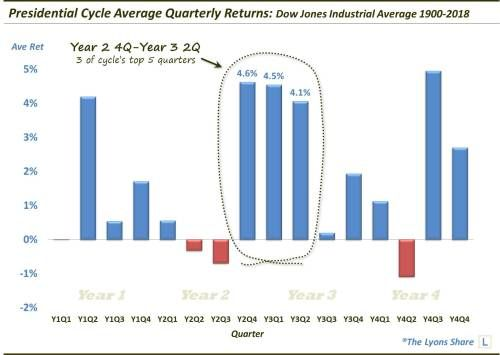 Stocks Are Entering The Sweet Spot Of The Presidential Cycle