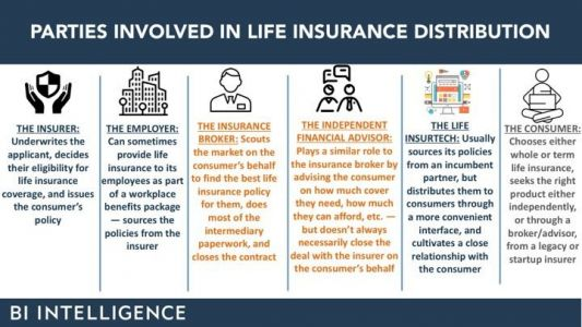 Future of Life Insurance Industry: Insurtech & Trends in 2018